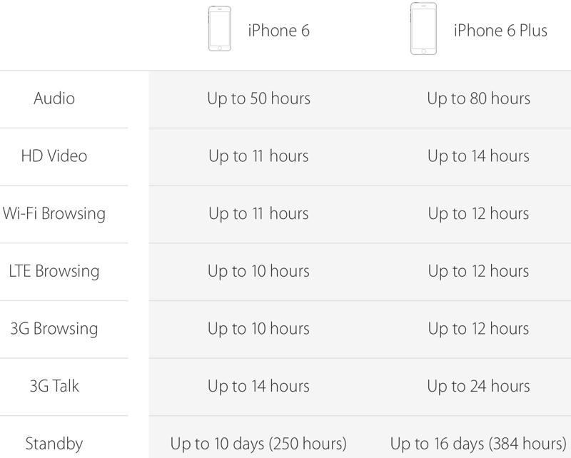 duração da bateria iphone