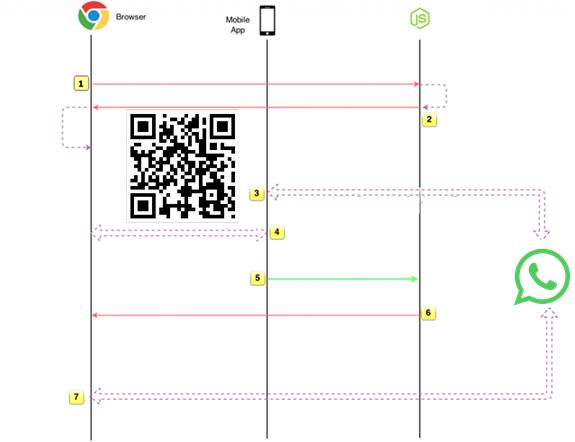 Whatsapp Web Código: como funciona o processo em 5 etapas
