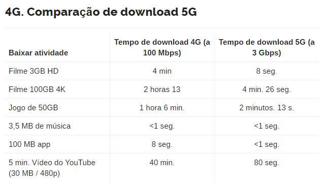 Celulares 5G no Brasil: Os 10 melhores modelos!
